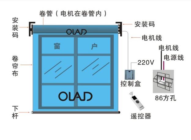 室内电动帘 示意图  电动开合帘结构示意图 电动开合帘电机与轨道示意